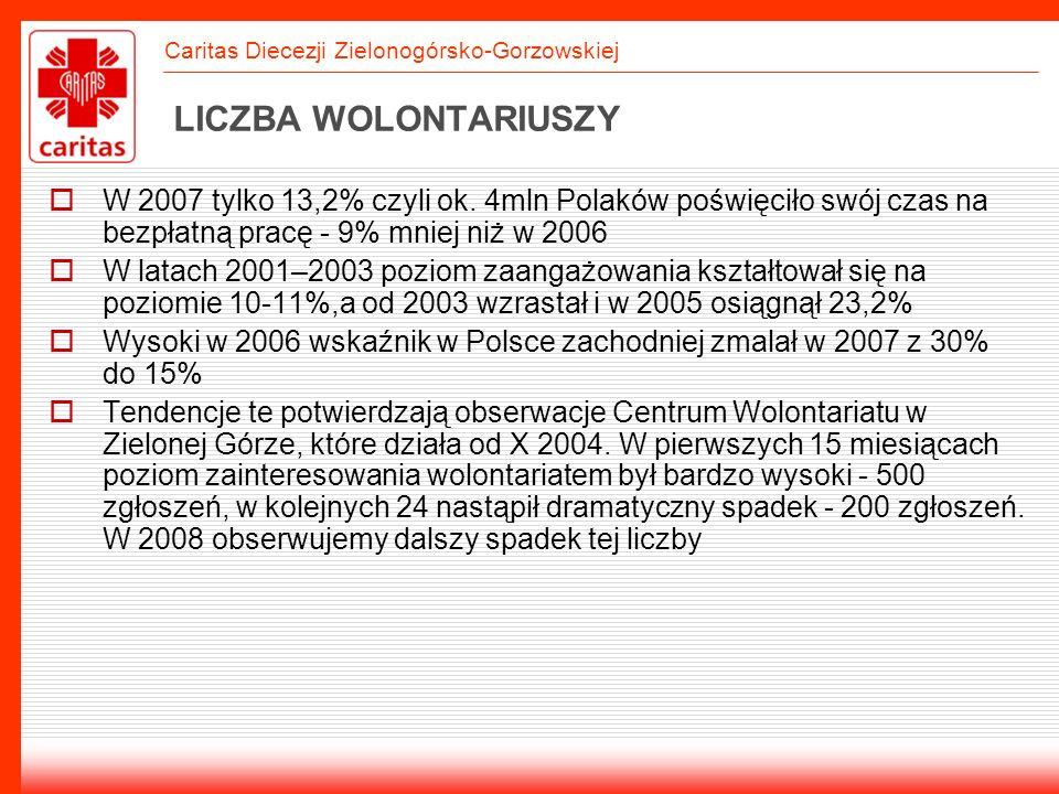 LICZBA WOLONTARIUSZYW 2007 tylko 13,2% czyli ok. 4mln Polaków poświęciło swój czas na bezpłatną pracę - 9% mniej niż w 2006.