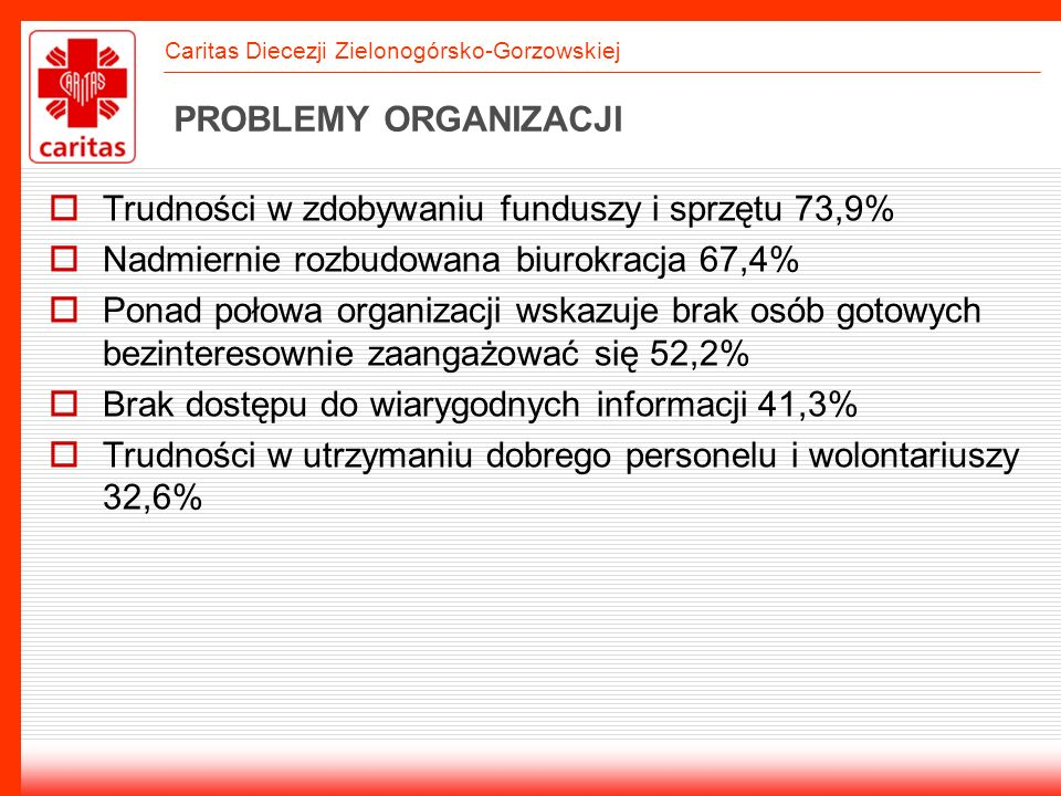 PROBLEMY ORGANIZACJITrudności w zdobywaniu funduszy i sprzętu 73,9% Nadmiernie rozbudowana biurokracja 67,4%