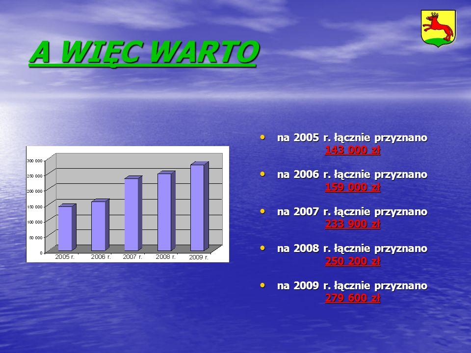 A WIĘC WARTO na 2005 r. łącznie przyznano 143 000 zł