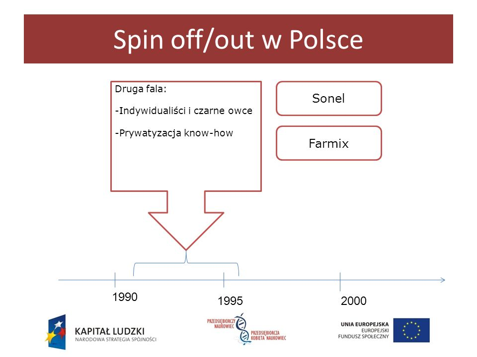 Spin off/out w Polsce Sonel Farmix 1990 1995 2000 Druga fala:
