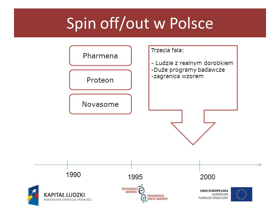 Spin off/out w Polsce Pharmena Proteon Novasome 1990 1995 2000