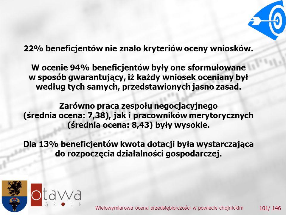 22% beneficjentów nie znało kryteriów oceny wniosków.