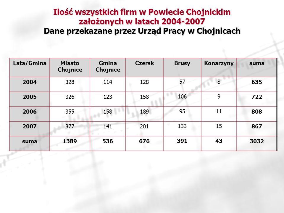 Ilość wszystkich firm w Powiecie Chojnickim założonych w latach 2004-2007 Dane przekazane przez Urząd Pracy w Chojnicach