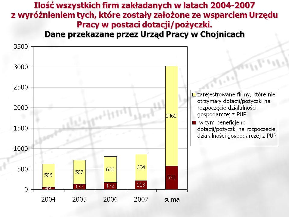 Ilość wszystkich firm zakładanych w latach 2004-2007 z wyróżnieniem tych, które zostały założone ze wsparciem Urzędu Pracy w postaci dotacji/pożyczki.
