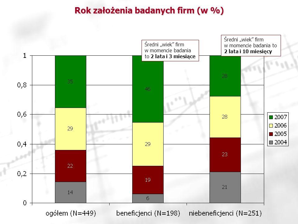 Rok założenia badanych firm (w %)