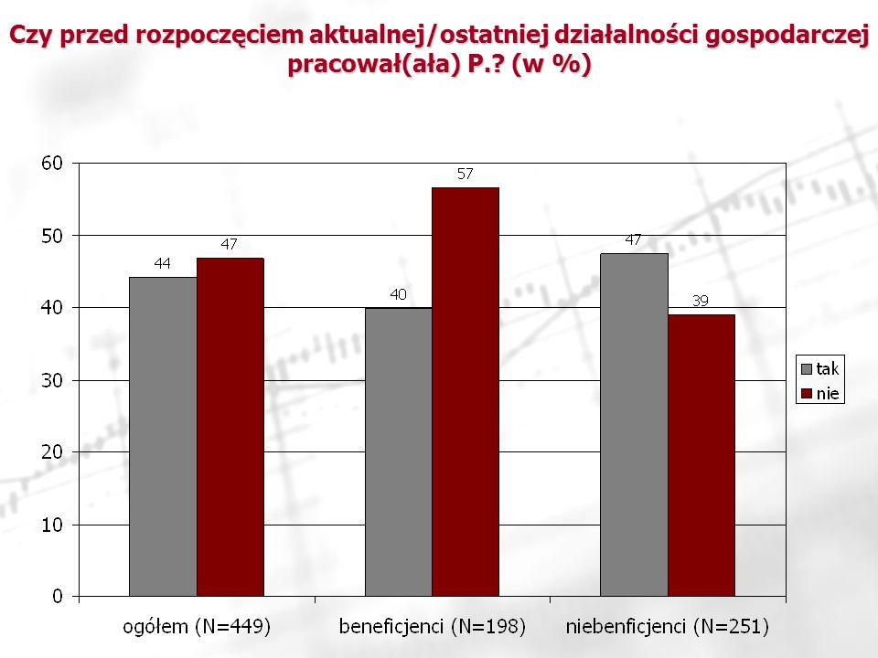 Czy przed rozpoczęciem aktualnej/ostatniej działalności gospodarczej pracował(ała) P. (w %)
