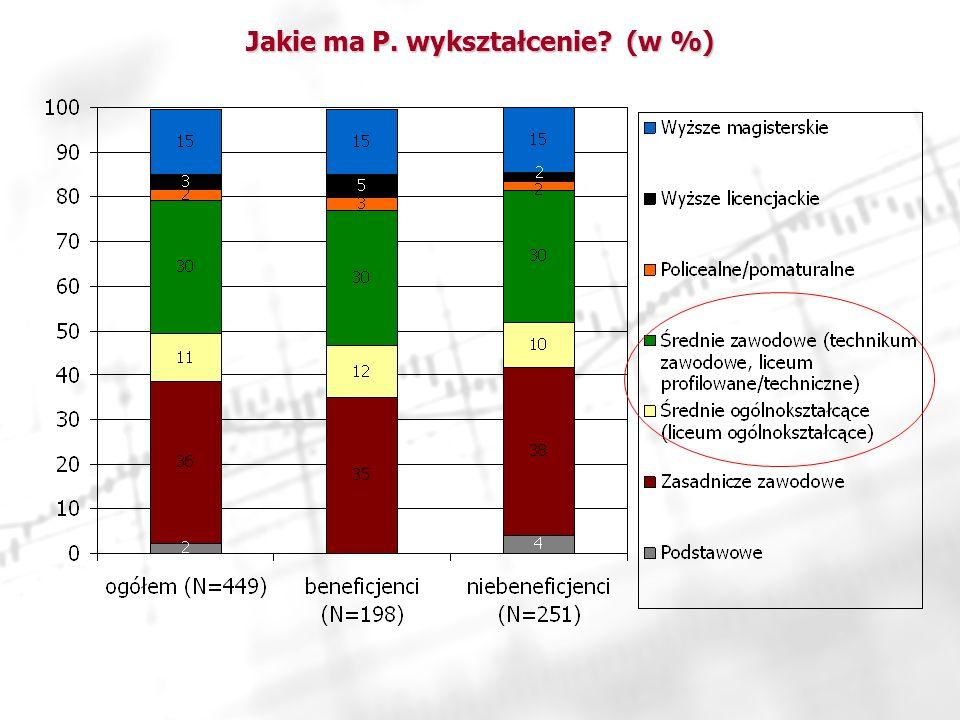 Jakie ma P. wykształcenie (w %)