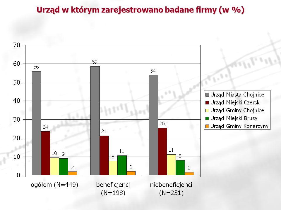 Urząd w którym zarejestrowano badane firmy (w %)