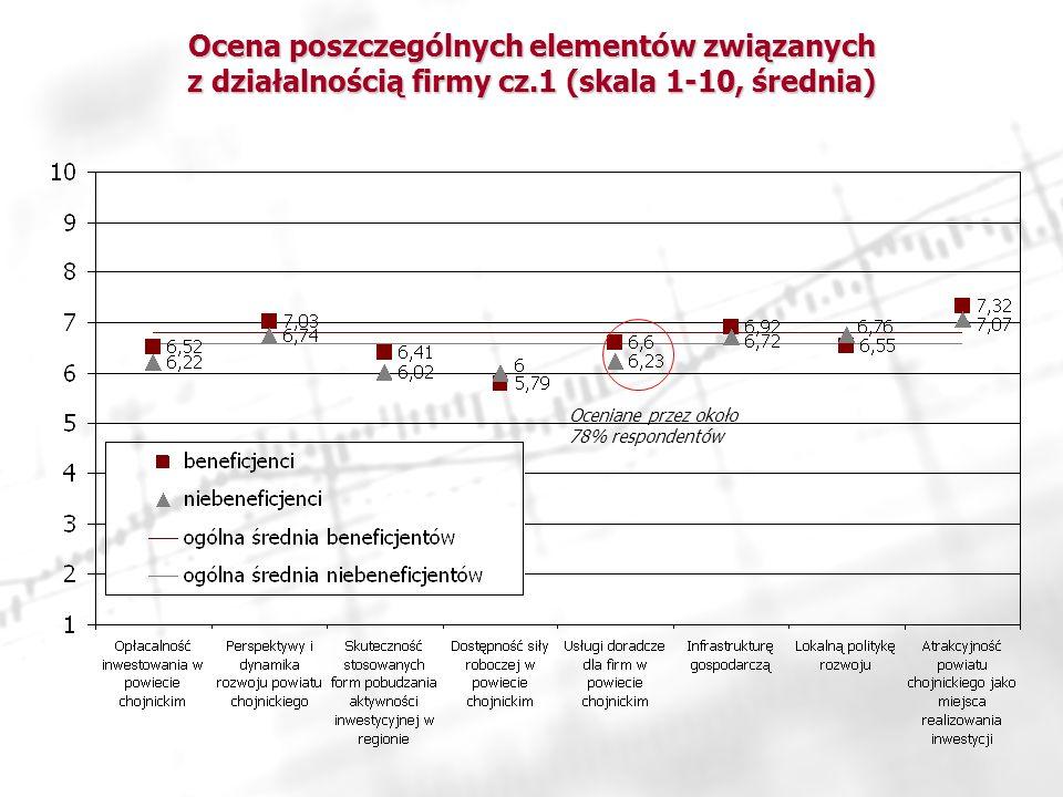 Ocena poszczególnych elementów związanych z działalnością firmy cz