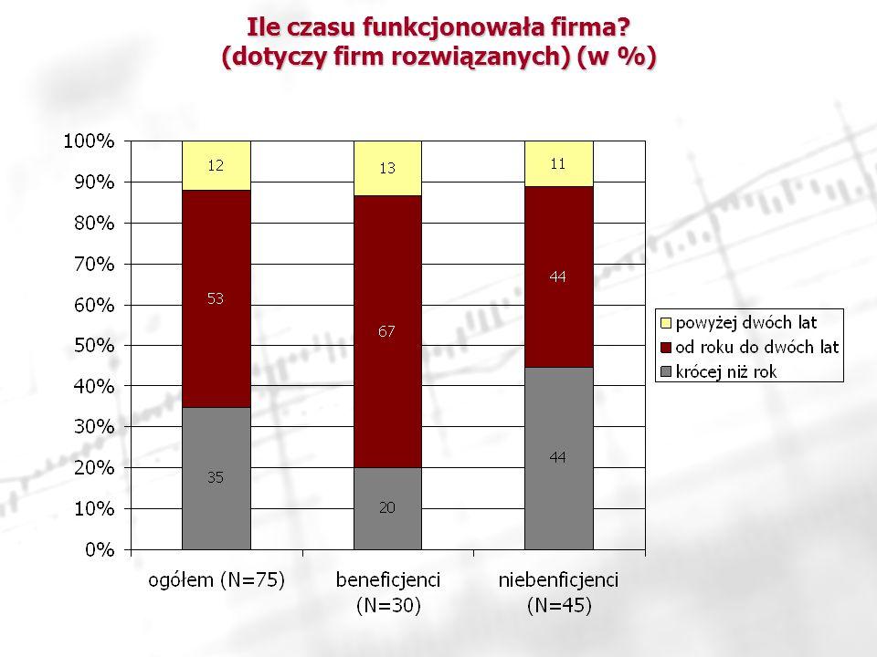 Ile czasu funkcjonowała firma (dotyczy firm rozwiązanych) (w %)