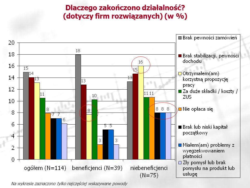 Dlaczego zakończono działalność (dotyczy firm rozwiązanych) (w %)