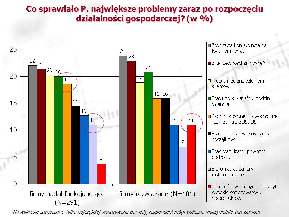 Co sprawiało P. największe problemy zaraz po rozpoczęciu działalności gospodarczej (w %)