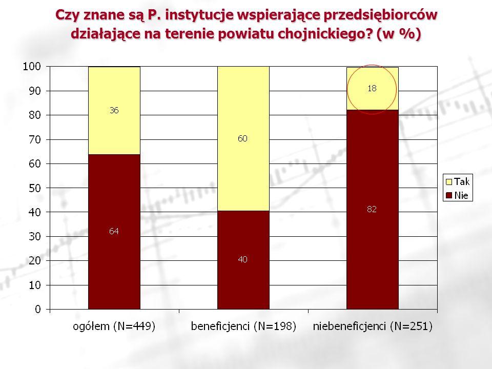 Czy znane są P. instytucje wspierające przedsiębiorców działające na terenie powiatu chojnickiego.