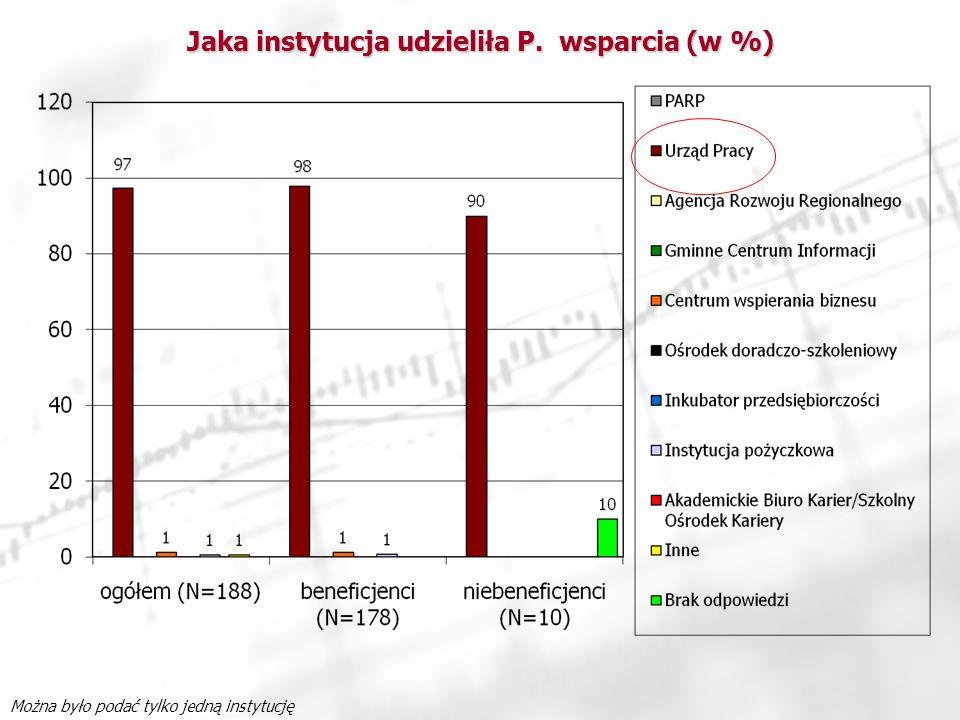 Jaka instytucja udzieliła P. wsparcia (w %)