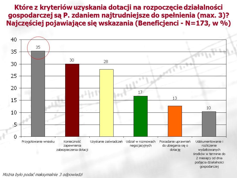 Które z kryteriów uzyskania dotacji na rozpoczęcie działalności gospodarczej są P. zdaniem najtrudniejsze do spełnienia (max. 3) Najczęściej pojawiające się wskazania (Beneficjenci - N=173, w %)