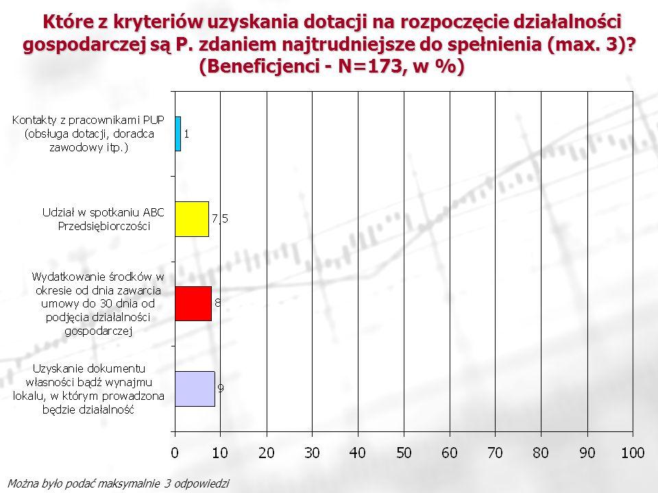 Które z kryteriów uzyskania dotacji na rozpoczęcie działalności gospodarczej są P. zdaniem najtrudniejsze do spełnienia (max. 3) (Beneficjenci - N=173, w %)