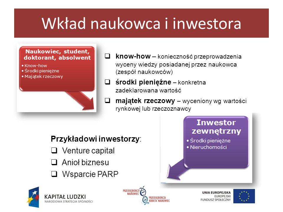 Wkład naukowca i inwestora