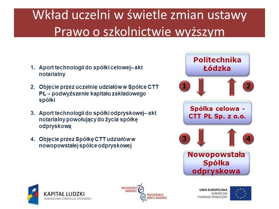 Spółka celowa -CTT PŁ Sp. z o.o. Nowopowstała Spółka odpryskowa