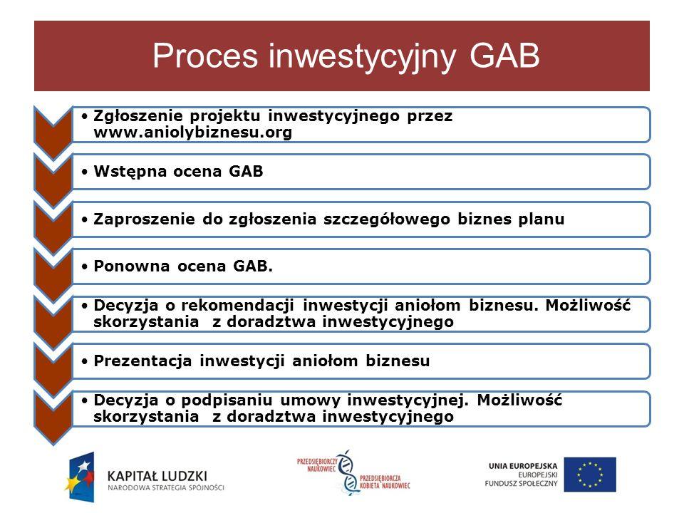 Proces inwestycyjny GAB