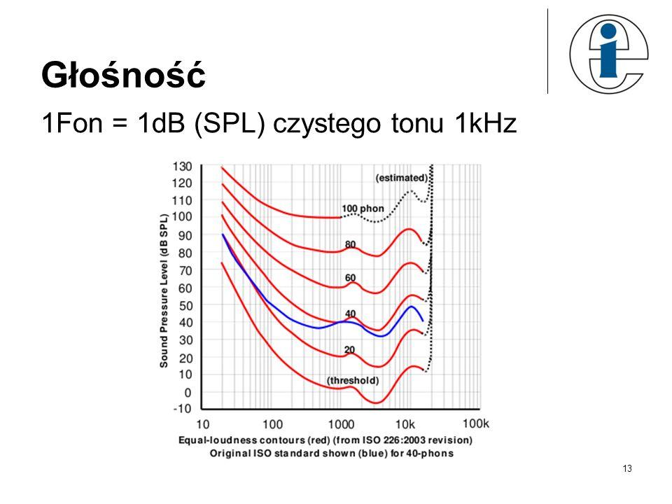 Głośność 1Fon = 1dB (SPL) czystego tonu 1kHz
