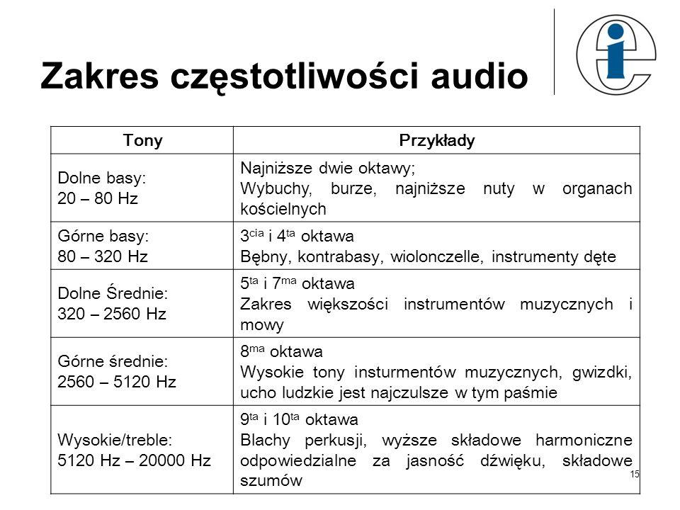 Zakres częstotliwości audio