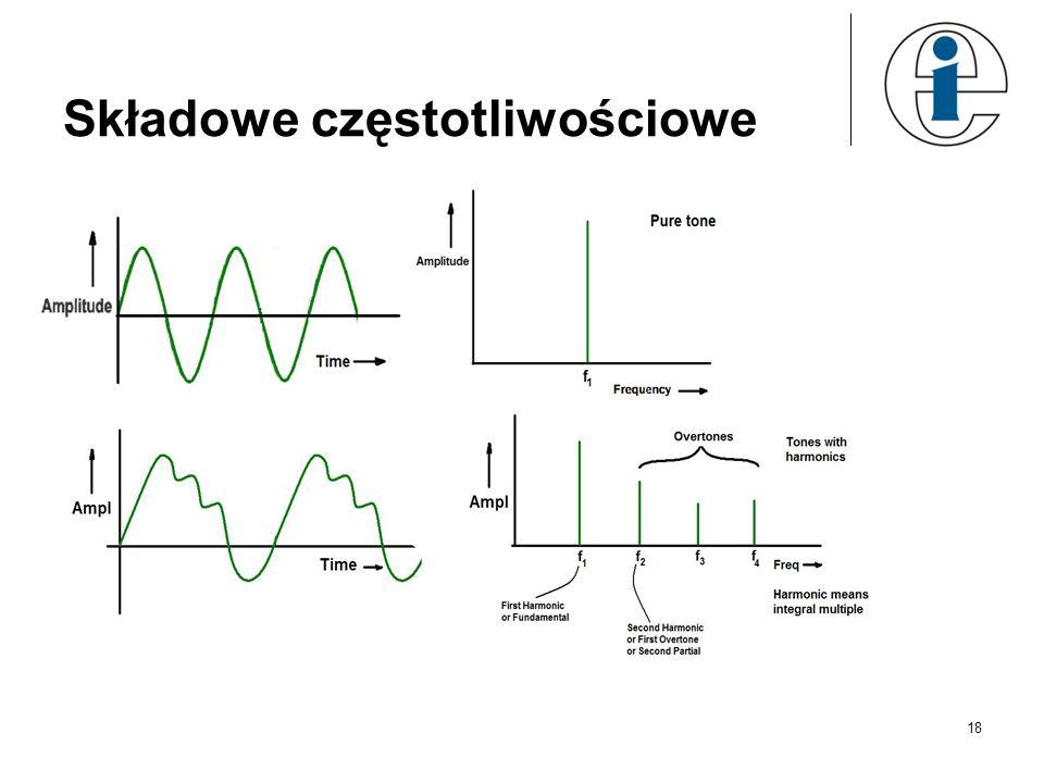 Składowe częstotliwościowe
