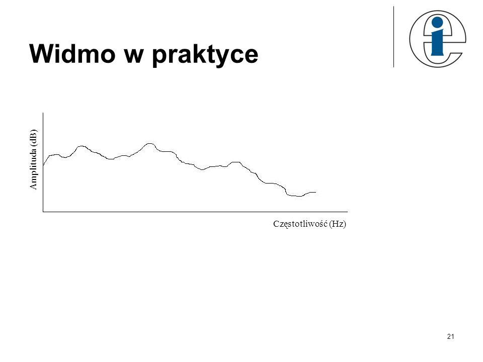 Widmo w praktyce Amplituda (dB) Częstotliwość (Hz)