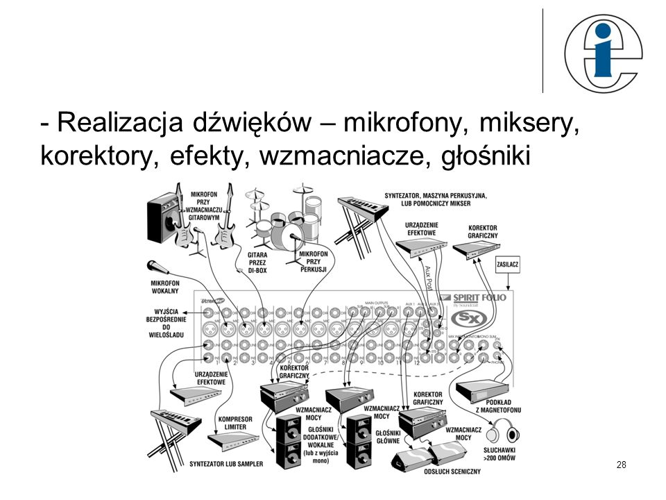 - Realizacja dźwięków – mikrofony, miksery, korektory, efekty, wzmacniacze, głośniki