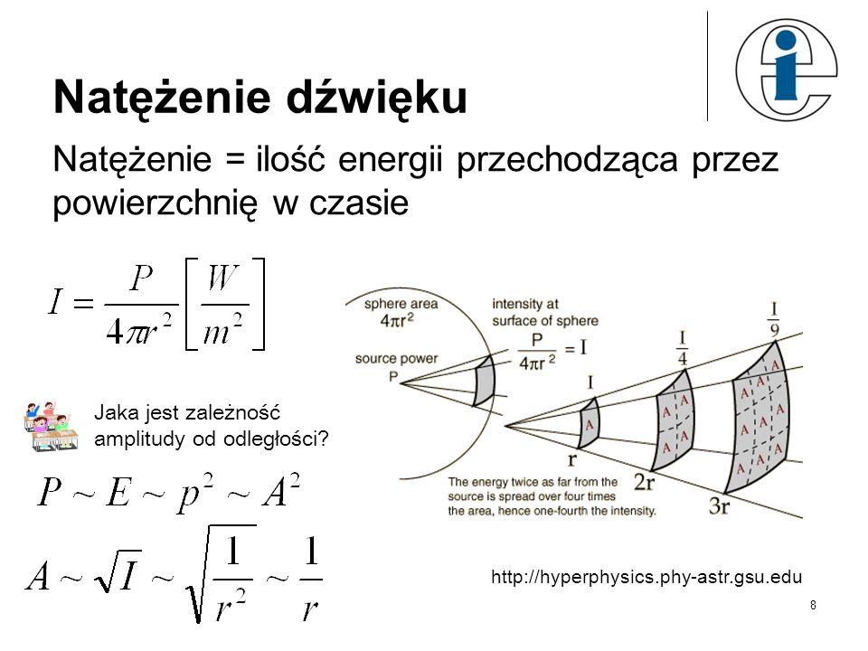 Natężenie dźwięku Natężenie = ilość energii przechodząca przez powierzchnię w czasie. Jaka jest zależność amplitudy od odległości