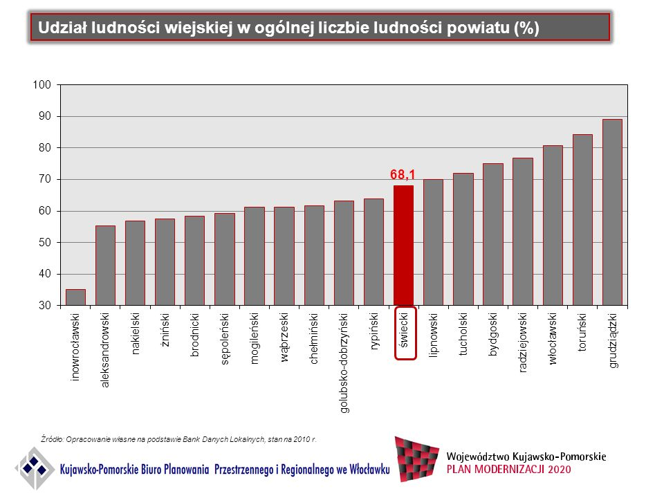 Udział ludności wiejskiej w ogólnej liczbie ludności powiatu (%)