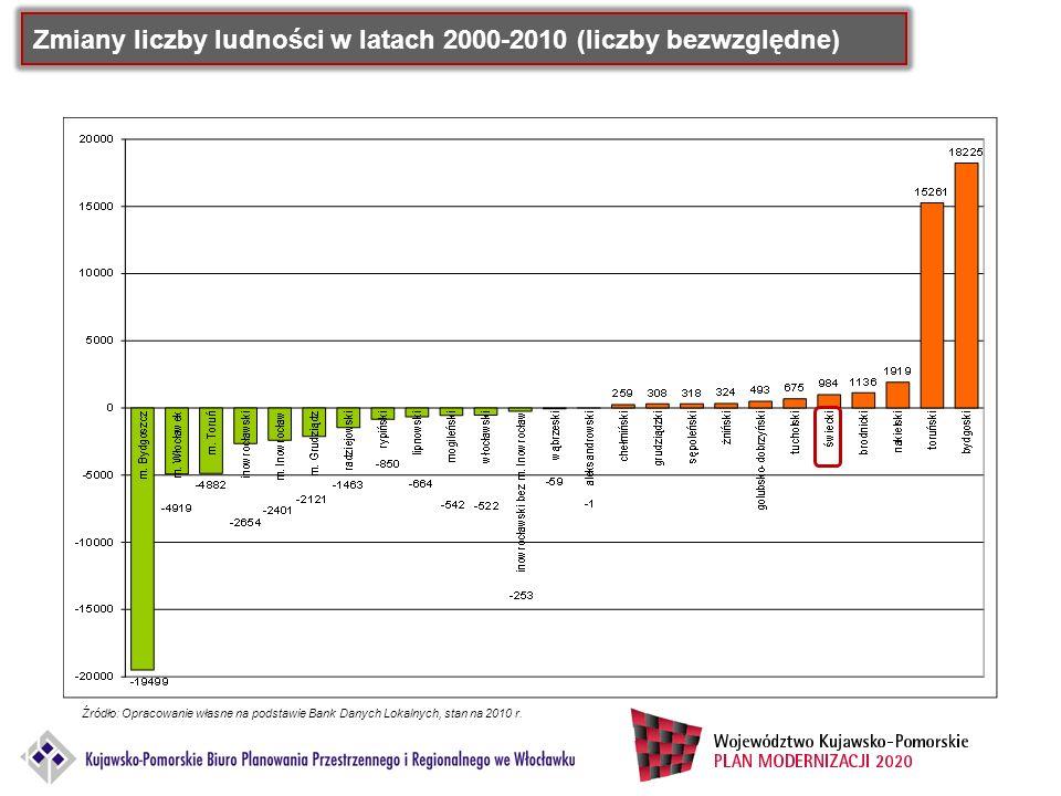 Zmiany liczby ludności w latach 2000-2010 (liczby bezwzględne)