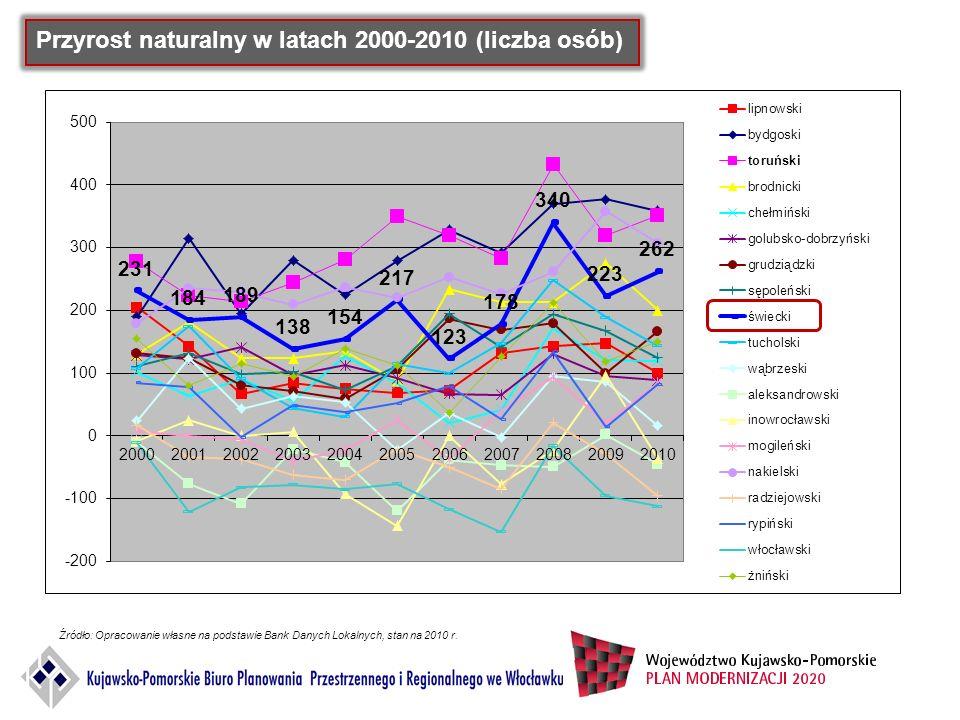 Przyrost naturalny w latach 2000-2010 (liczba osób)