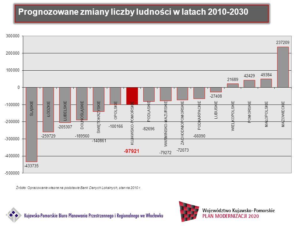 Prognozowane zmiany liczby ludności w latach 2010-2030