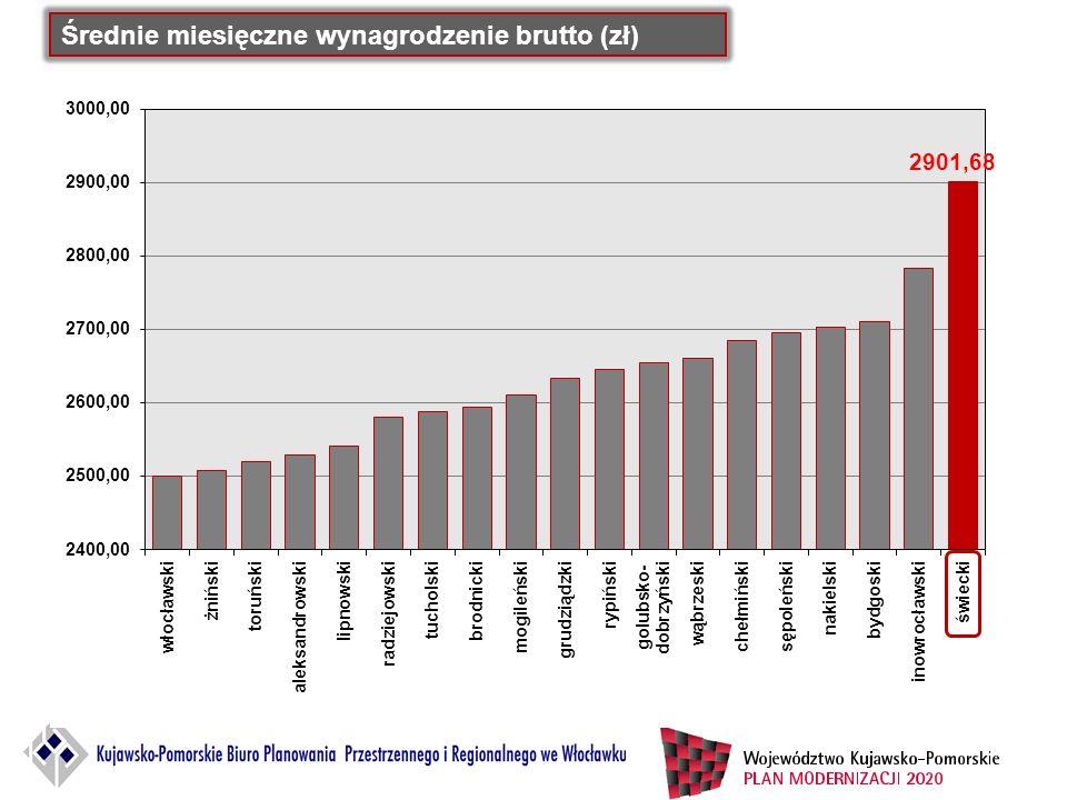 Średnie miesięczne wynagrodzenie brutto (zł)