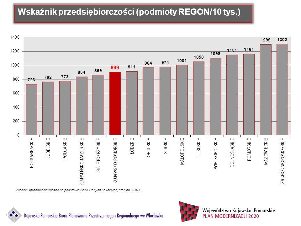 Wskaźnik przedsiębiorczości (podmioty REGON/10 tys.)