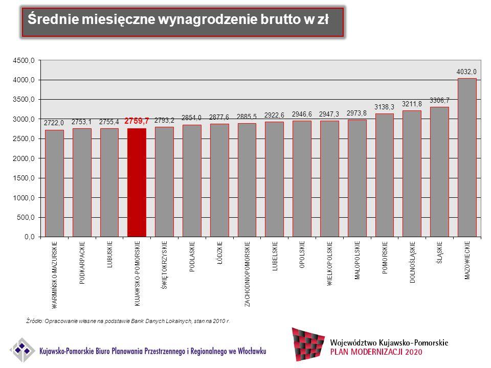 Średnie miesięczne wynagrodzenie brutto w zł