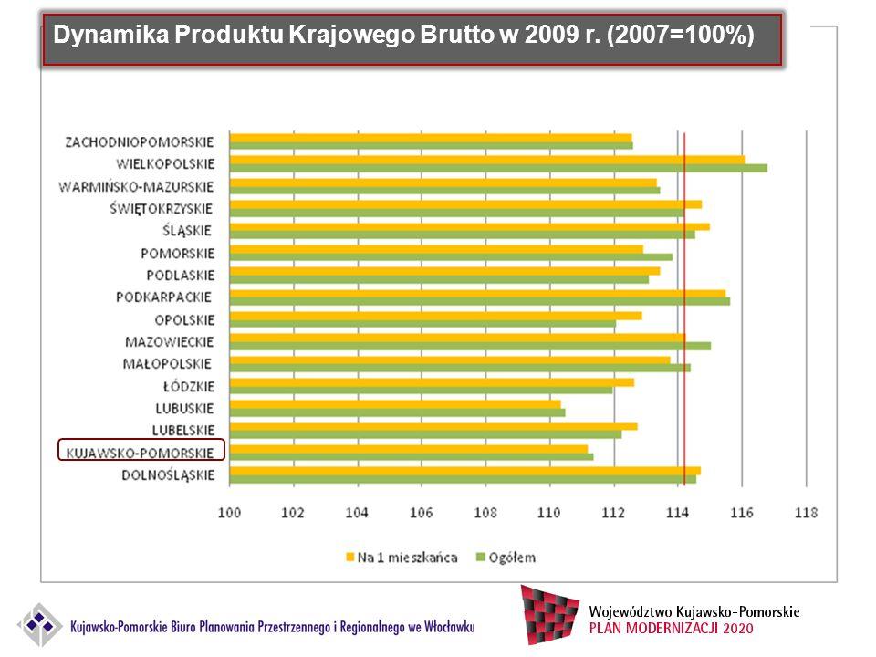 Dynamika Produktu Krajowego Brutto w 2009 r. (2007=100%)