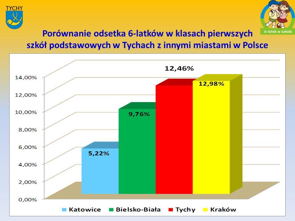 Odsetek 6-latków zapisanych w roku szk. 2010/2011 do I klasy