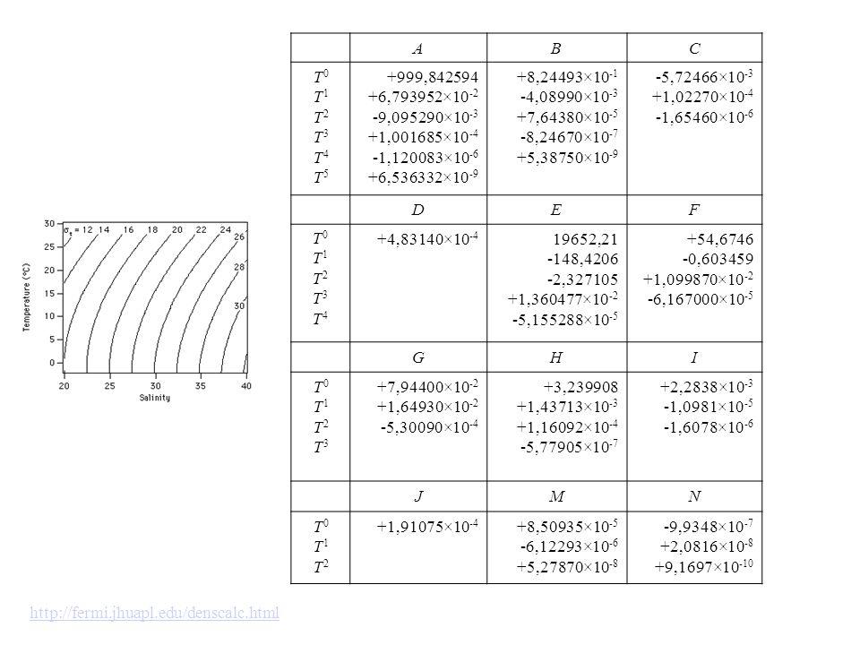 AB. C. T0. T1. T2. T3. T4. T5. +999,842594. +6,793952×10-2. -9,095290×10-3. +1,001685×10-4. -1,120083×10-6.