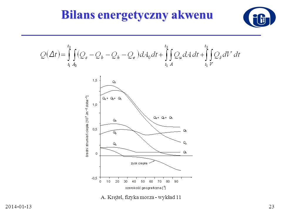 Bilans energetyczny akwenu