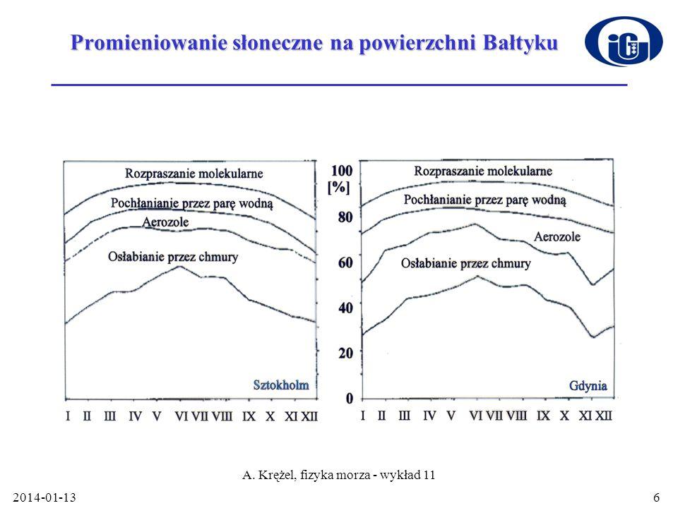 Promieniowanie słoneczne na powierzchni Bałtyku