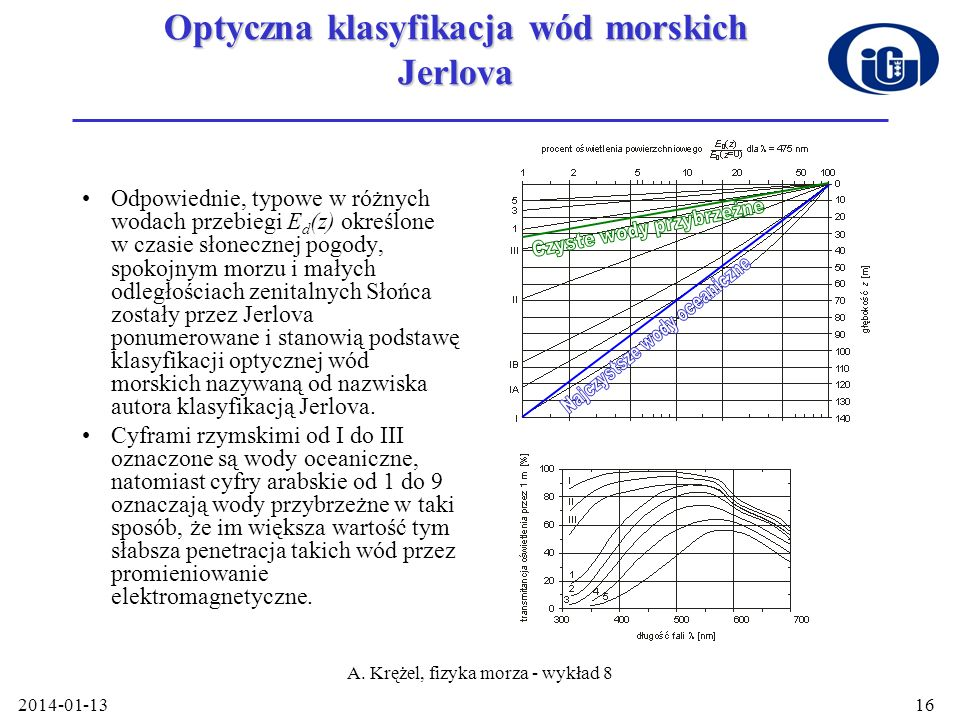 Optyczna klasyfikacja wód morskich Jerlova