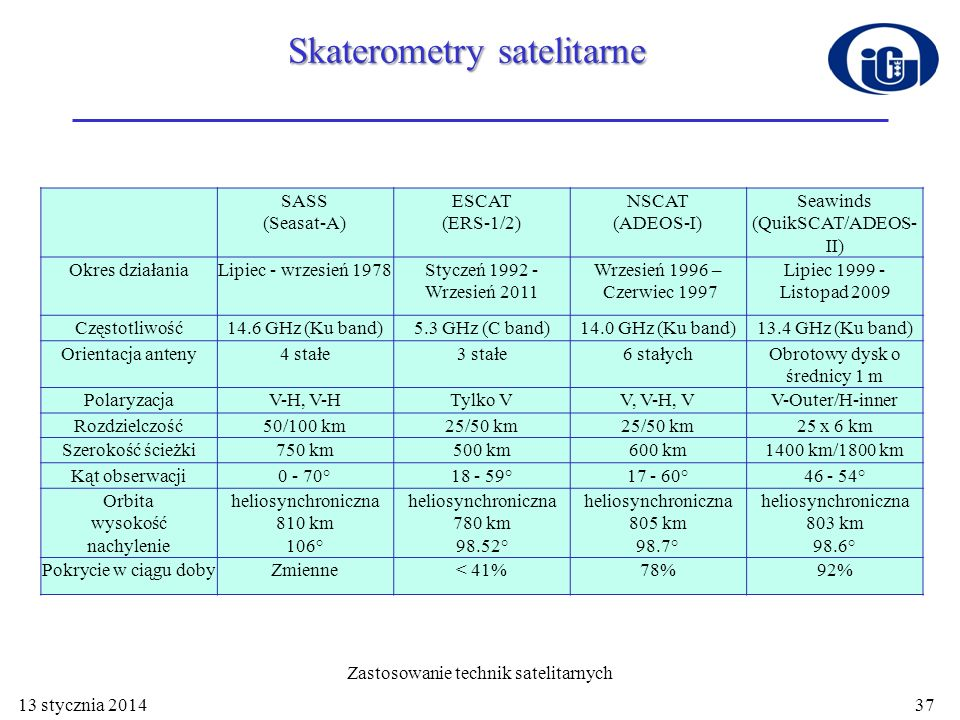 Skaterometry satelitarne