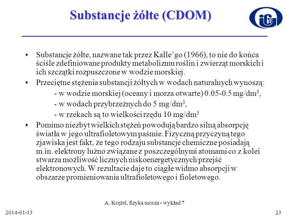 Substancje żółte (CDOM)