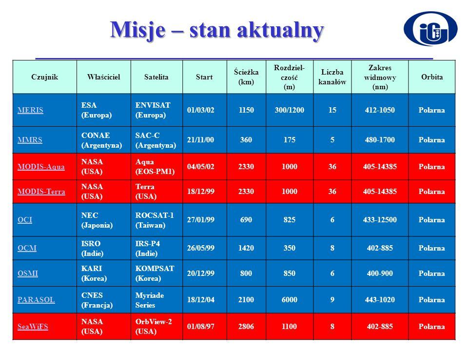 Misje – stan aktualny Czujnik Właściciel Satelita Start Ścieżka (km)