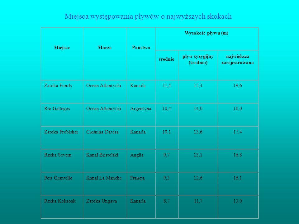 Miejsca występowania pływów o najwyższych skokach