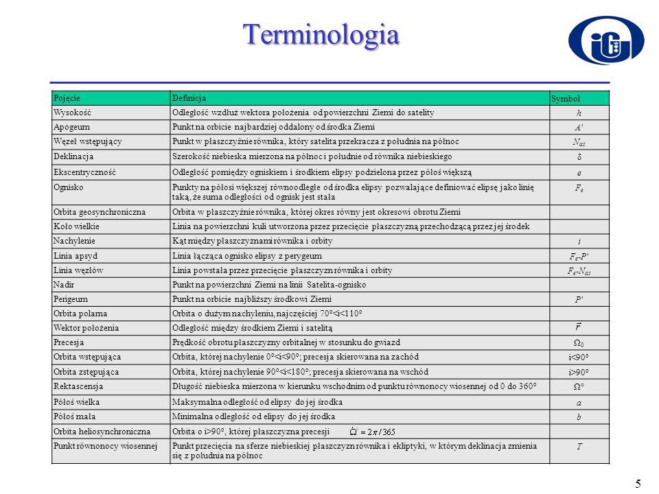 Terminologia Pojęcie Definicja Symbol Wysokość