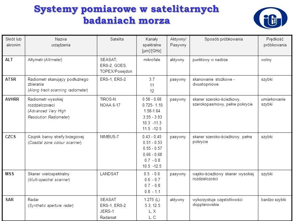 Systemy pomiarowe w satelitarnych badaniach morza