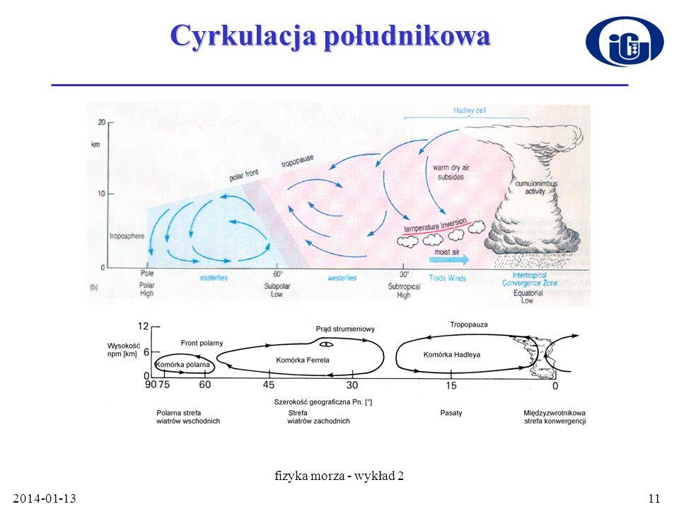 Cyrkulacja południkowa