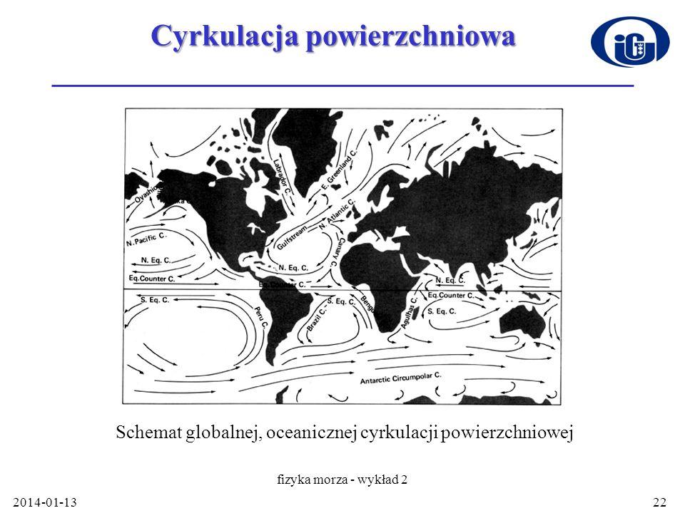 Cyrkulacja powierzchniowa